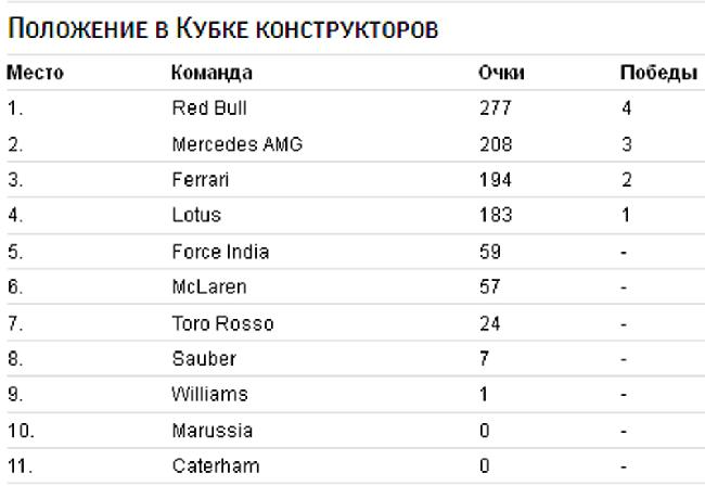 Льюис Хэмилтон победил на Гран-при Венгрии