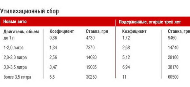 Украинцы вынуждены будут платить до 60 тысяч гривен за утилизацию авто