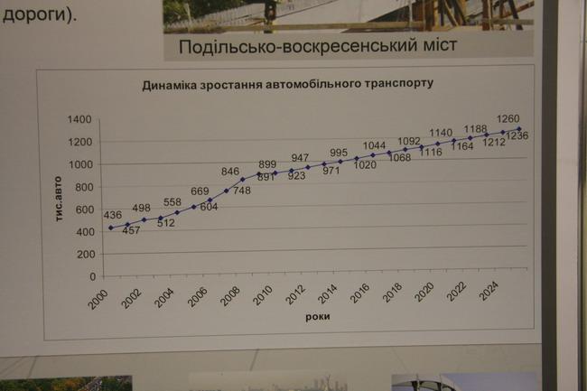 Динамика роста автопарка Киева
