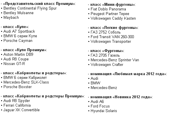 avto_rossiya_2012_tabl_22