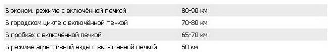 итоги тестирования электромобилей в Украине