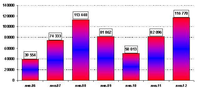 Рост продаж иномарок