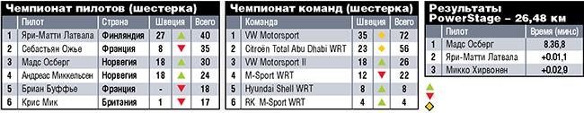 WRC. Ралли Швеции