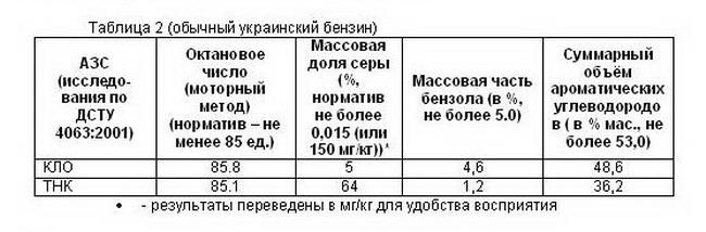 качество украинского бензина