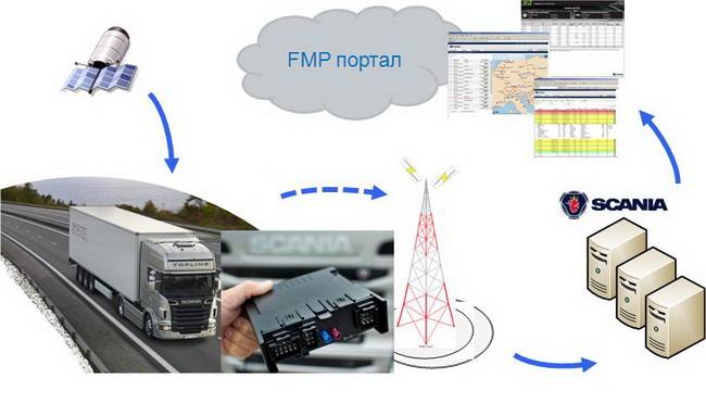Система Scania FMS