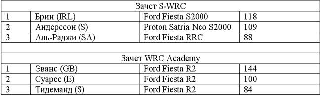 Ралли WRC: Себастьян Лоэб уходит