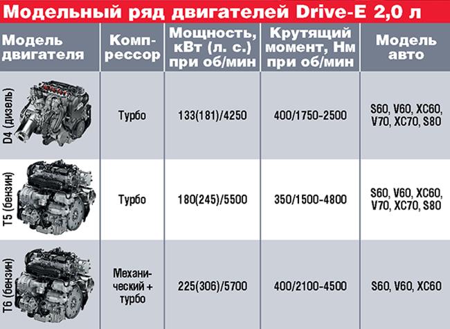 Двигатели Volvo