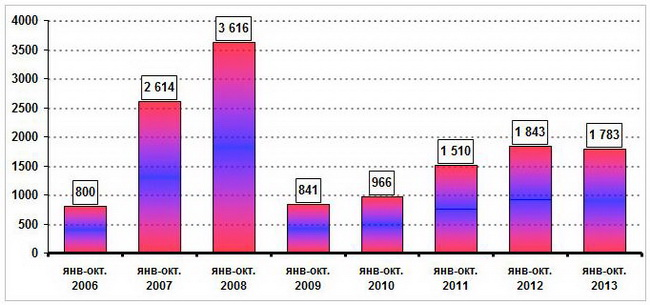 Анализ и прогноз важнейших тенденций и изменений на рынке иномарок Украины и России