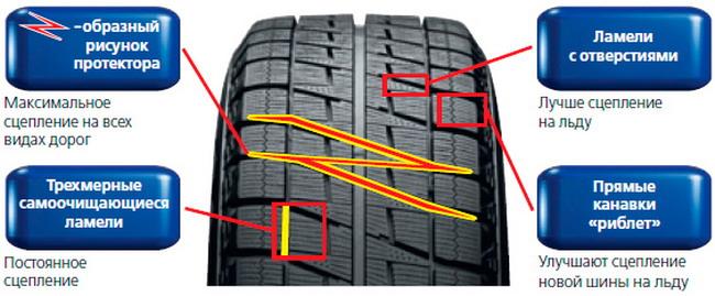 Новинка Bridgestone: зимние шины Blizzak Revo2