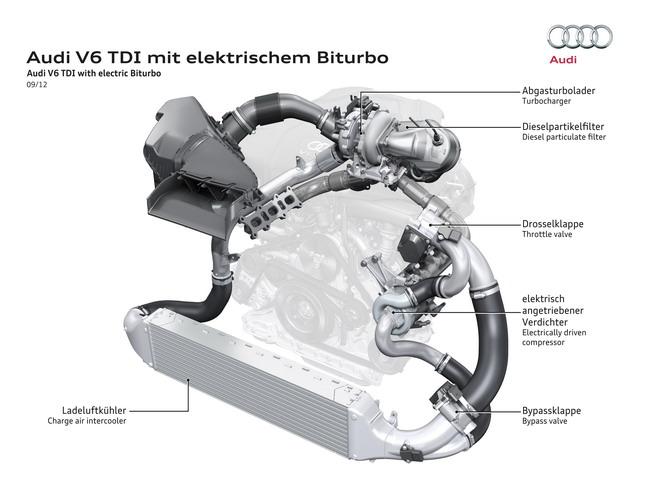 Электрический наддув на Audi