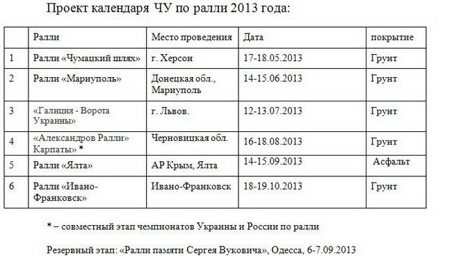 Чемпионат Украины по ралли