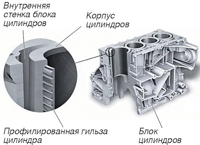 Турбомоторы с непосредственным впрыском топлива