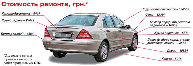 Тест драйв Mercedes-Benz C-Сlass