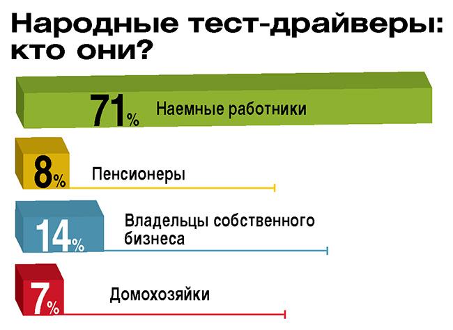 Народный тест-драйв ЗАЗ