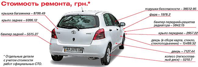 Тест-драйв Toyota Yaris