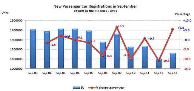 Продажи легковых авто в Европе растут