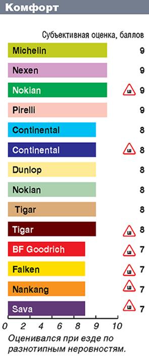 Тест зимних шин 195/65 R15