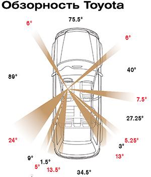 Тест-драйв Toyota Venza