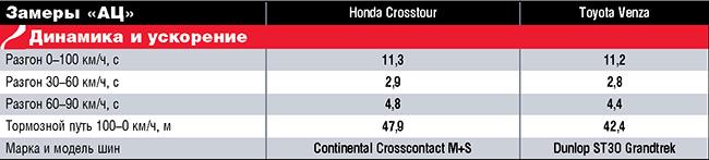 Тест-драйв Honda Crosstour и Toyota Venza