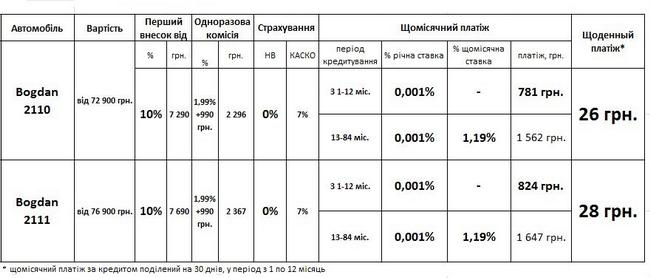 Автомобили Богдан можно приобрести в кредит от 26 грн. в день