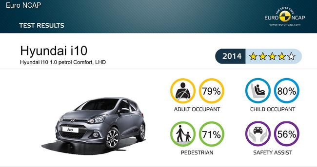 Новые результаты краш-тестов Euro NCAP