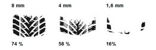 Какую опасность в себе таят изношенные шины?