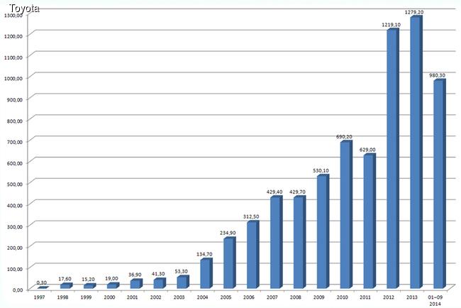 Диаграмма продаж автомобилей Toyota и Lexus за период с 1997 года по 30 сентября 2014 года