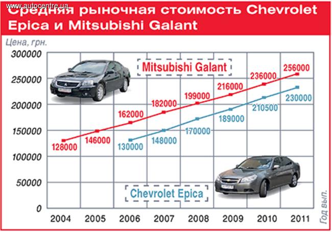 Сравнительный тест Chevrolet Epica - Mitsubishi Galant