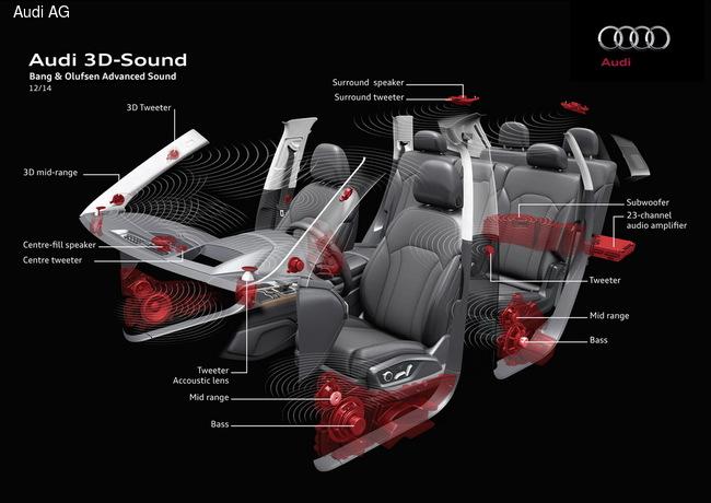 Audi создала аудиосистему с 3D-эффектом