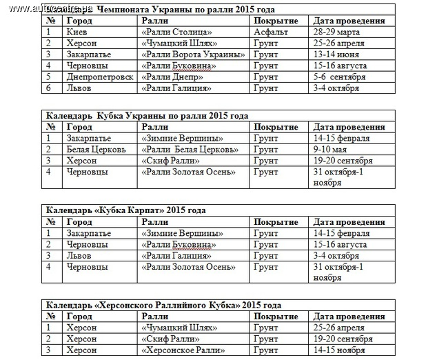 Раллийные сенсации Украины 2015 года