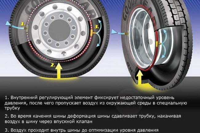 Технология постоянного поддержания давления в шинах