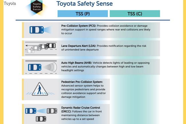 Toyota занялась безопасностью