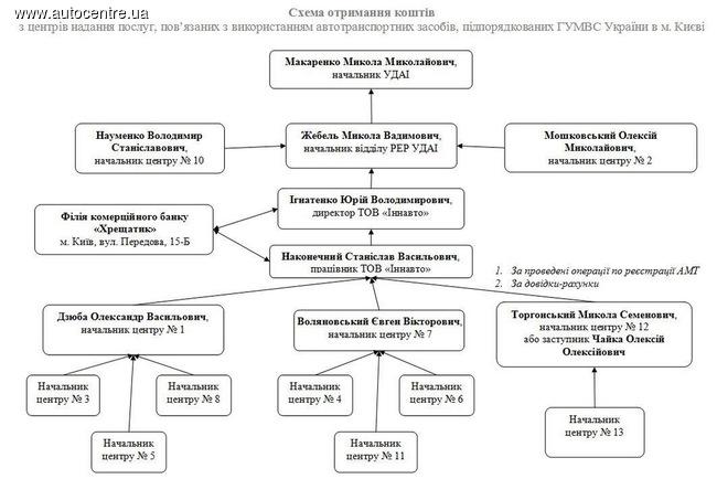 Начальник ГАИ Киева подозревается в организации преступной группы – Аваков