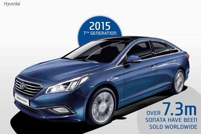 Hyundai Sonata отмечает свое 30-летие