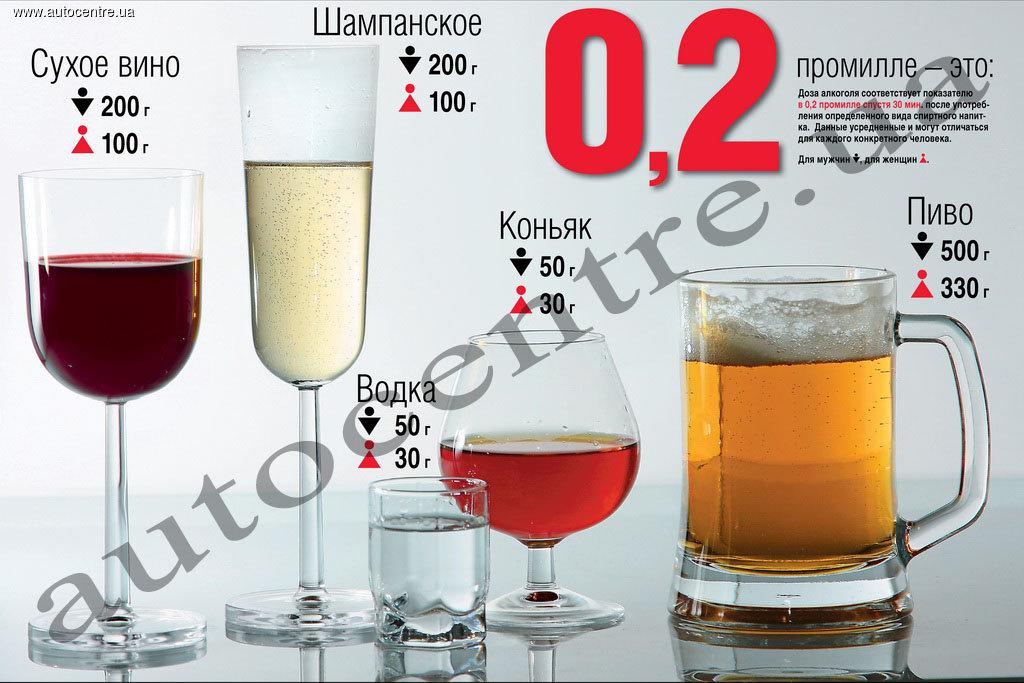 0 3 промилле это сколько алкоголя
