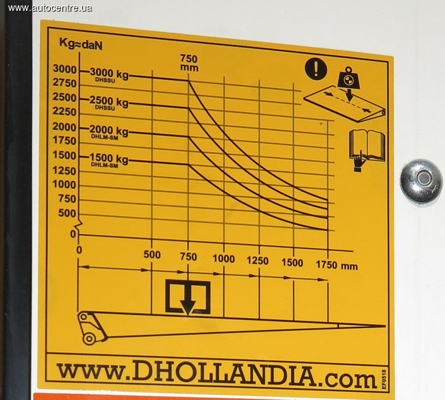 Гидроборты Dhollandia: бизнес-помощники