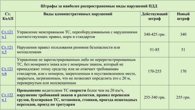 Украинских водителей ожидают новые штрафы за нарушения ПДД