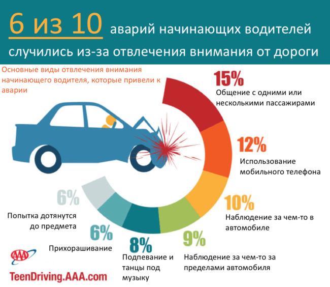 Основные ошибки новичков за рулем (+ВИДЕО)