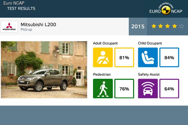 Euro NCAP разбила девять новинок этого года