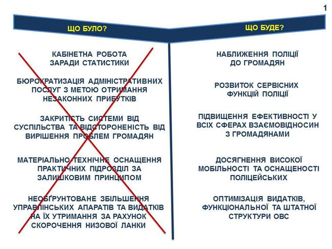 Расскрыта структура новой полиции на местах: инфографика