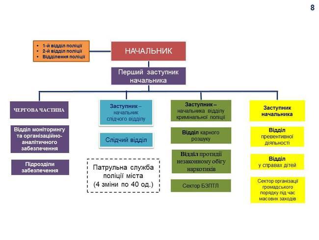 Оптимальная функциональная структура подразделений полиции в столице, представлена на примере ОБОЛОНСКОГО УПРАВЛЕНИЯ ПОЛИЦИИ: