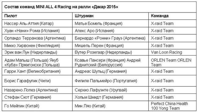 Команды MINI отстоят чемпионский титул на «Дакар 2016»