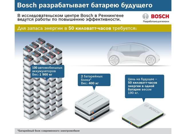 аккумуляторные батареи для электромобилей от Bosch