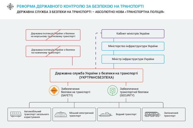 Презентована новая служба безопасности на транспорте – «Укртрансбезпека»