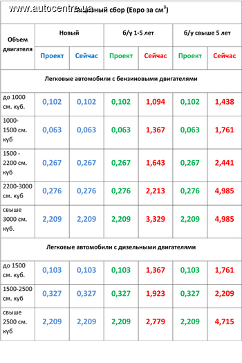 https://cdn.autocentre.ua/images/stories/2015/11/26/poderzhannye-inomarki-stanut-deshevle-v-20-raz_1.jpg