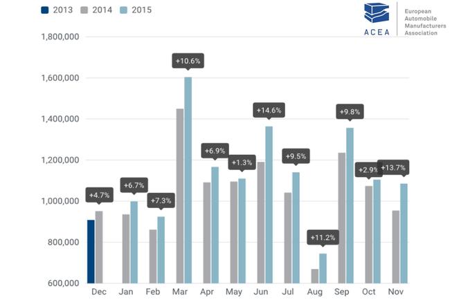 Продажи новых авто в Европе продолжают расти