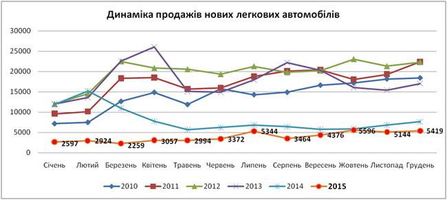 В Украине подведены итоги продаж автомобилей за 2015 год