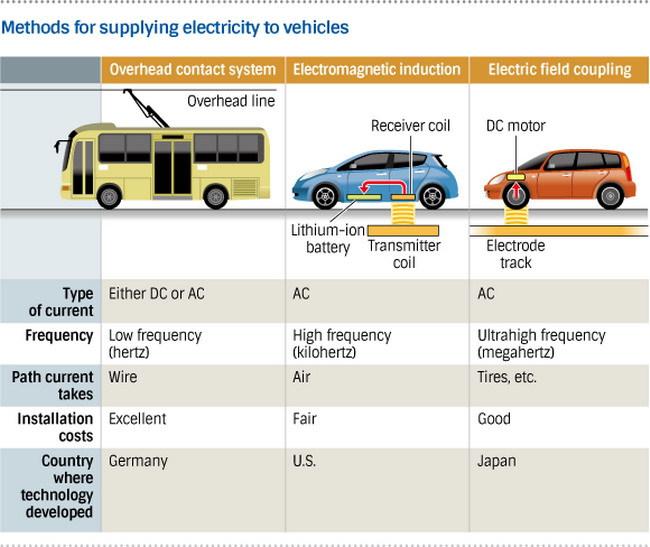 В Японии создали уникальный электромобиль без аккумулятора
