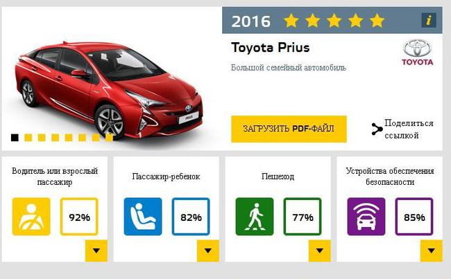 Toyota Prius первым прошел новейший краш-тест EuroNCAP (+ВИДЕО)