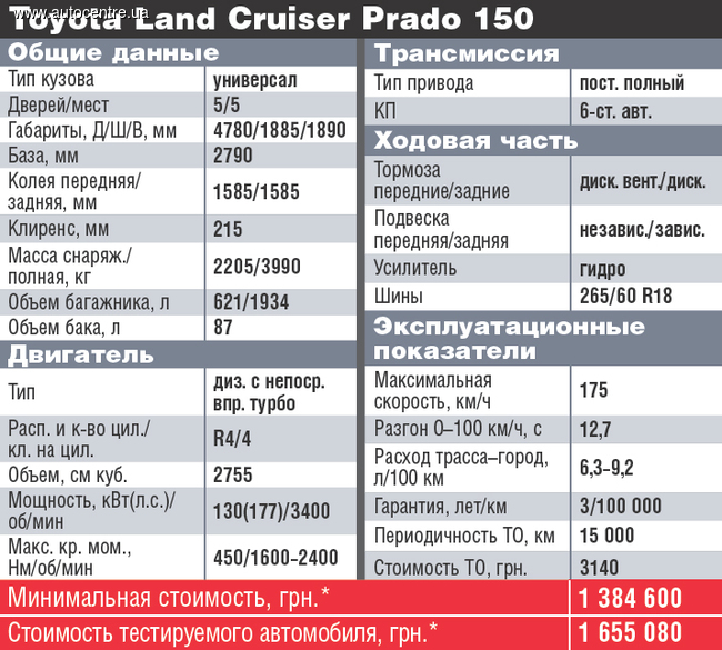 test-drayv-toyota-land-cruiser-prado-150-vremya-tishiny-14